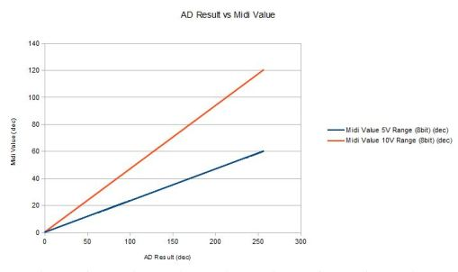 Resulting Midi Value in function of the AD Result. (All values in decimal)